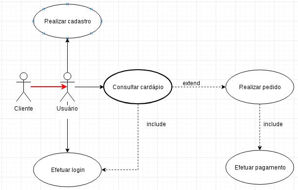 """Representação de um relacionamento """"herança"""" em um diagrama de casos de uso UML."""